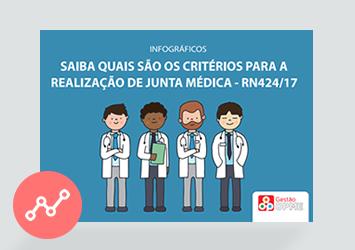 [Infográfico] Saiba quais são os critérios para a realização de junta médica | RN424/17